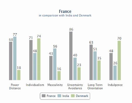 Comparaison de la distance hiérarchique entre France - Inde - Danemark