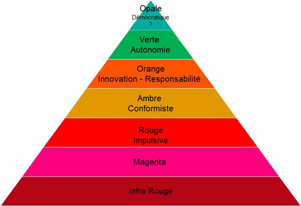 4. 69 Esquisse d'un référentiel d'innovation managériale à partir des travaux de Fréderic Laloux