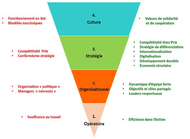 Les 4 Temps du Management de votre entreprise sont ils en cohérence ?
