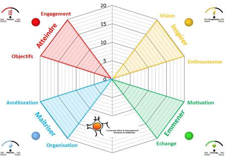 2.53 L'évaluation à 360° : un outil puissant pour développer une plus grande pertinence managériale