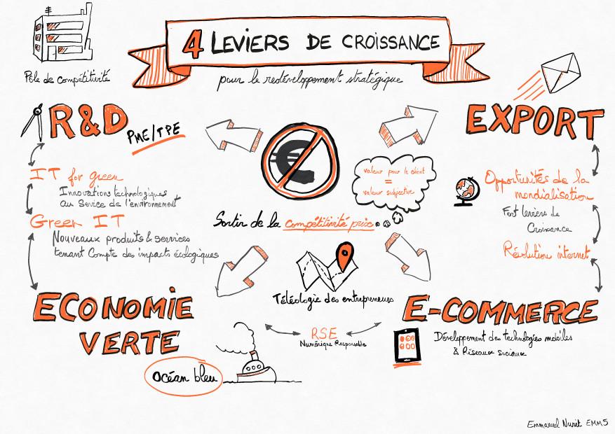 3.34 Nouveau Monde, nouvelles opportunités pour l'économie française