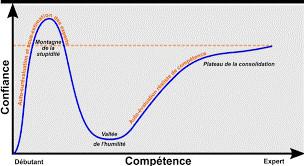 La Courbe de l'effet de surconfiance, Dunning-Krueger