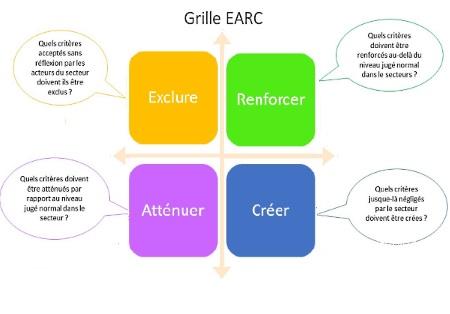La matrice de décision EARC