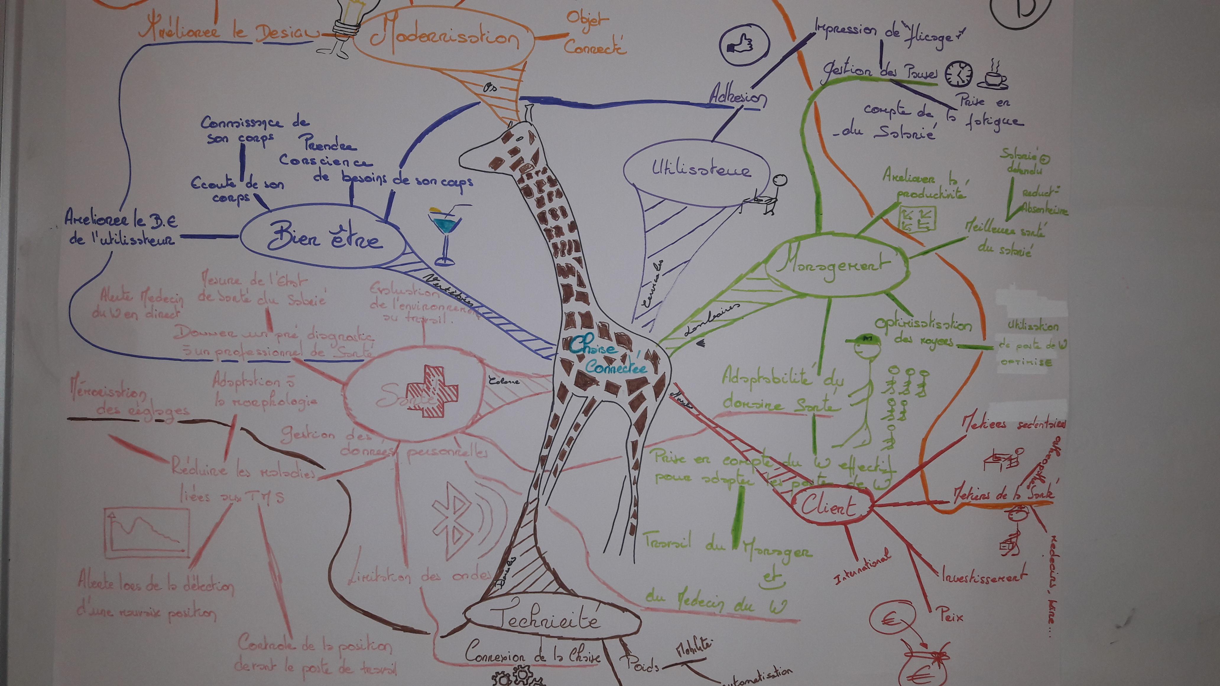 """Libérer l'imaginaire dans les organisations avec la méthode """"Phosphoriales"""""""