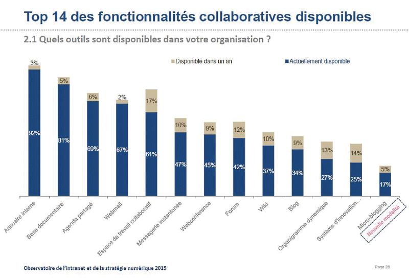 1. 51 SharePoint : Réinventer le travail d'équipe