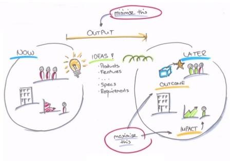 Jeu agile : le User Story Map