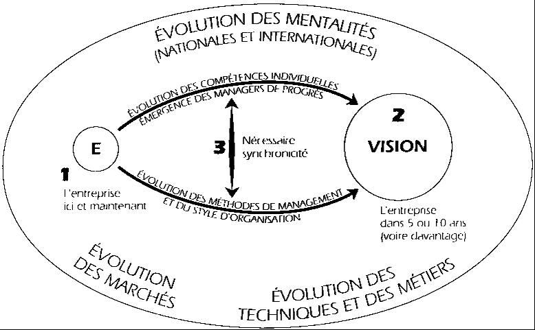 3.41 Construire collectivement une vision inspirante