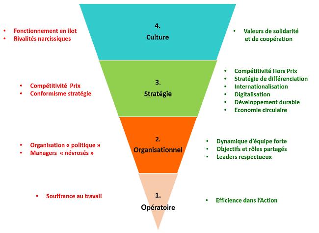 Les 4 Temps du Management de votre entreprise sont ils bien alignés ?