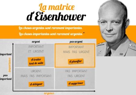 1.1 Raisonner en priorité avec la matrice d'Eisenhower