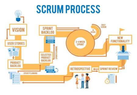 2.56 Le  Scrum : une méthode pour optimiser l'action collective