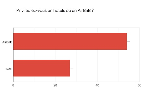 Hôtellerie classique/AirBnB : qui survivra ?