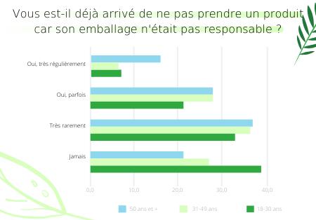 Impact de l'emballage sur les achats des consommateurs