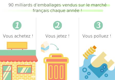 90 milliards d'emballages vendus sur le marché français chaque année !