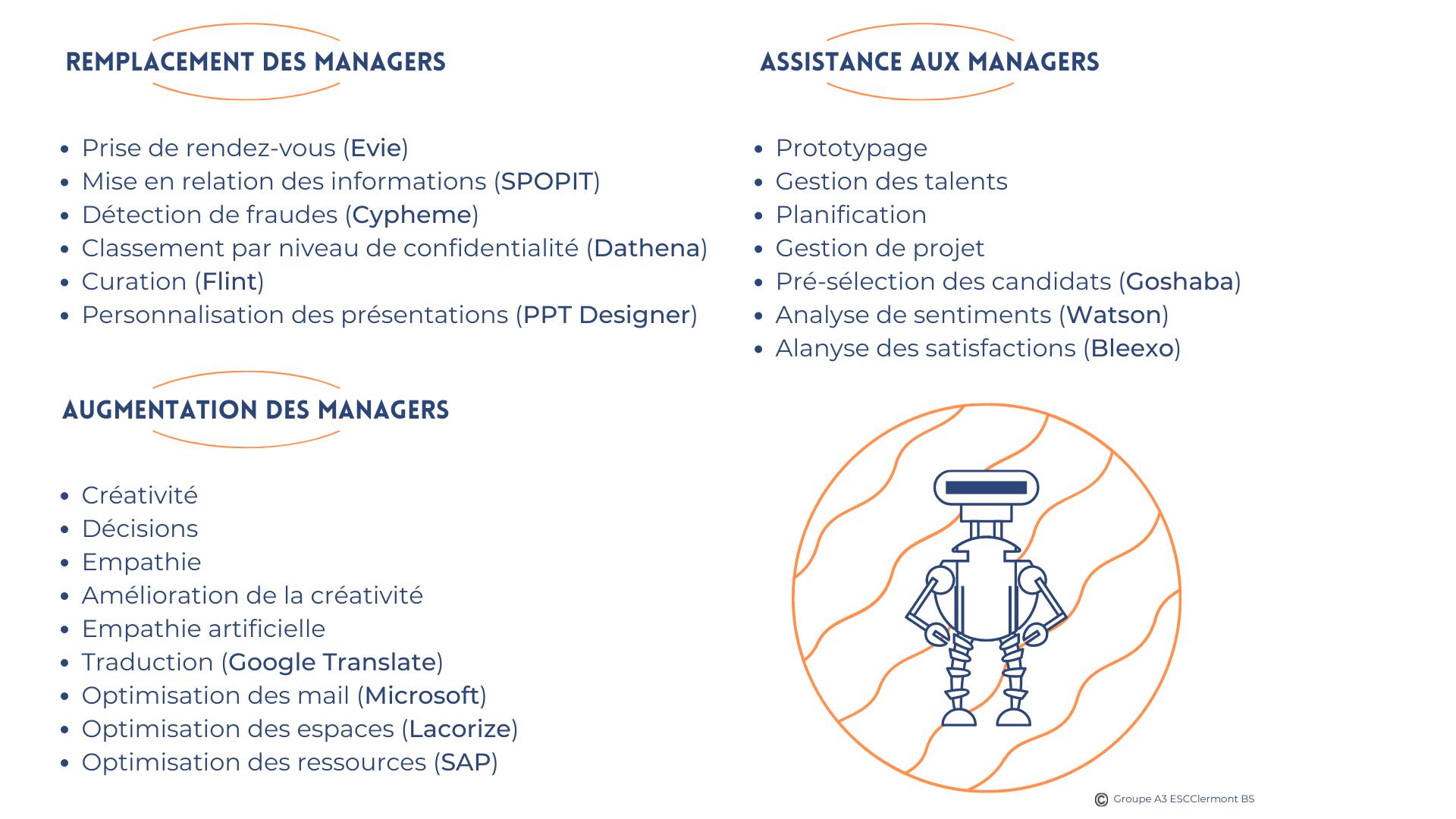 Liste des applications utilisant l'IA permettant d'accompagner les managers dans leur travail au quotidien.