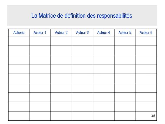 Matrice de définition des Responsabilités
