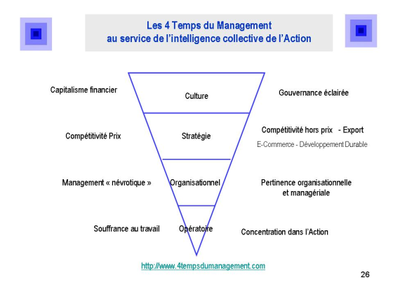 Les 4 Temps du Management