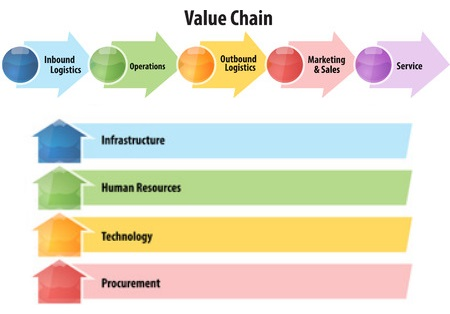 La chaîne de valeur de Porter