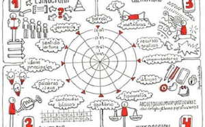 1. 50 Le plan de journée circulaire