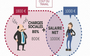 Conditionner les allègements de charges