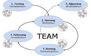 2.57 Devenir une équipe responsabilisée selon Tuckman et quelques autres