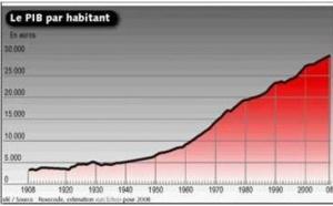 En 100 ans la création de richesse a été multipliée par 5, tandis que la durée annuelle du temps de travail, a été divisée par 2 !