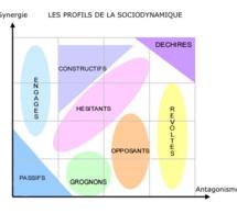 La sociodynamie