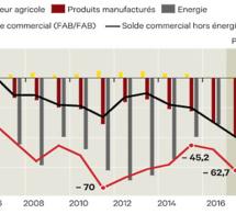 Le déficit du commerce extérieur français